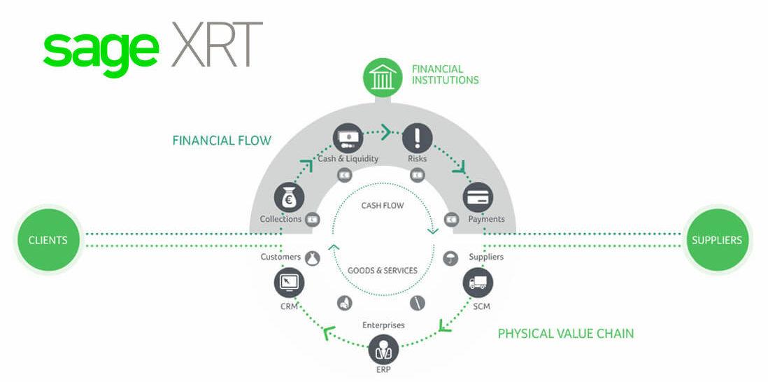 Sage XRT Cadeira de Valor Financeiro